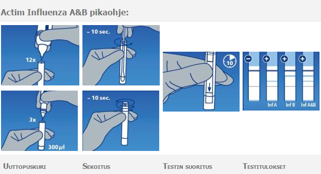 Actim Influenza A&B - Influenssadiagnoosi pikatesti